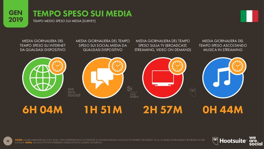 social-network-consumo