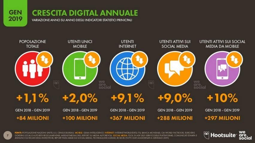social-network-crescita